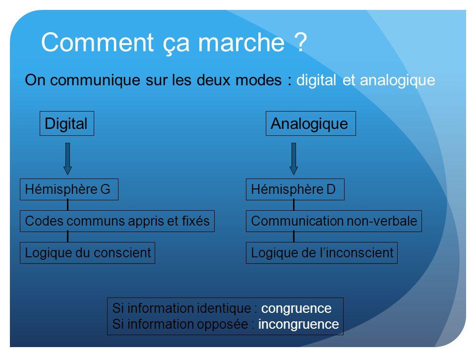 Comment ça marche On communique sur les deux modes : digital et analogique. Digital. Analogique.