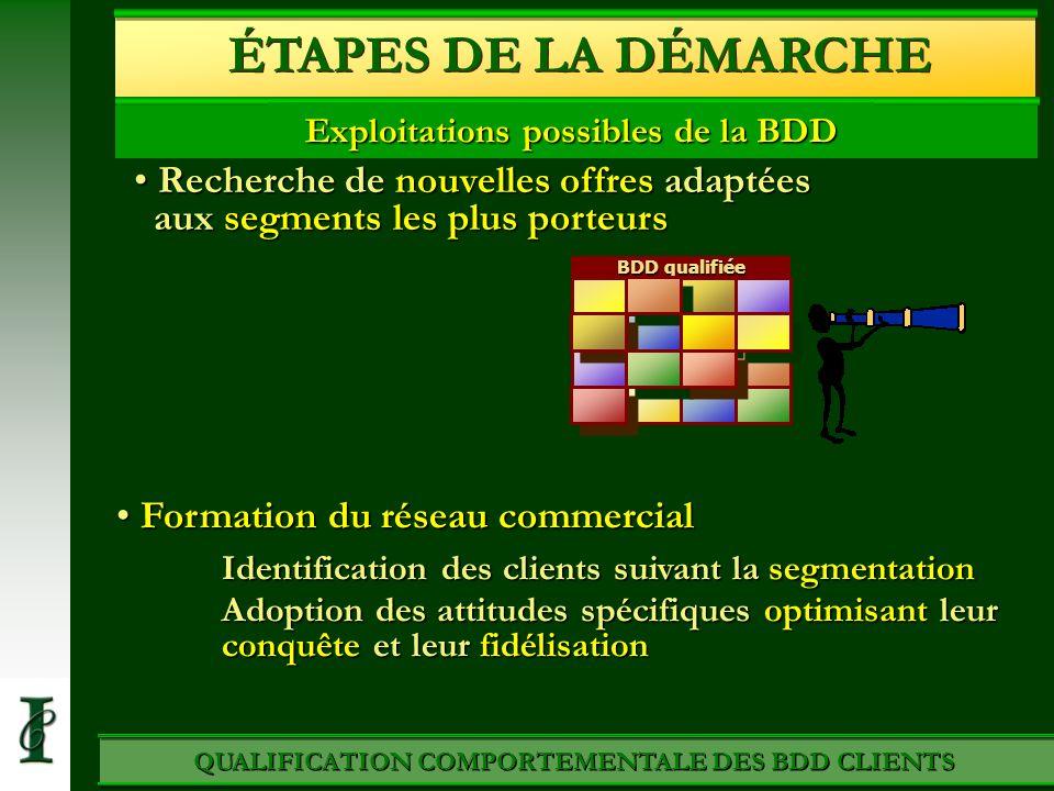ÉTAPES DE LA DÉMARCHE Exploitations possibles de la BDD. Recherche de nouvelles offres adaptées aux segments les plus porteurs.