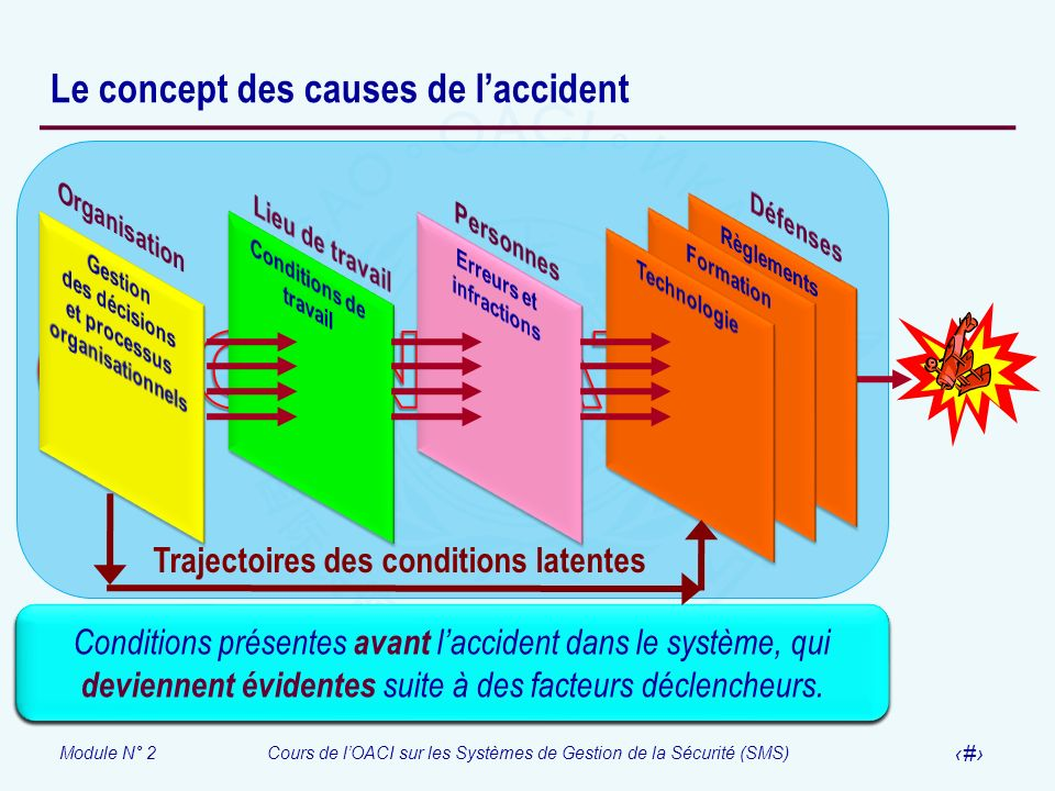 Le concept des causes de l'accident