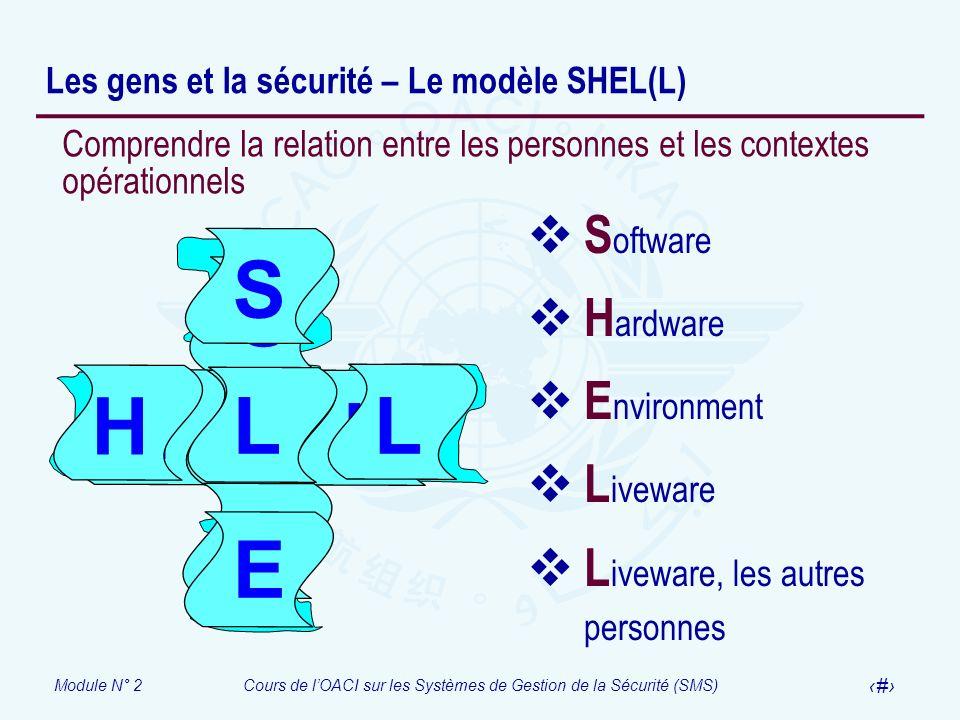 Les gens et la sécurité – Le modèle SHEL(L)