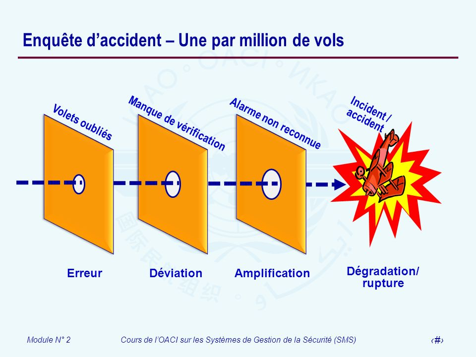 Enquête d'accident – Une par million de vols