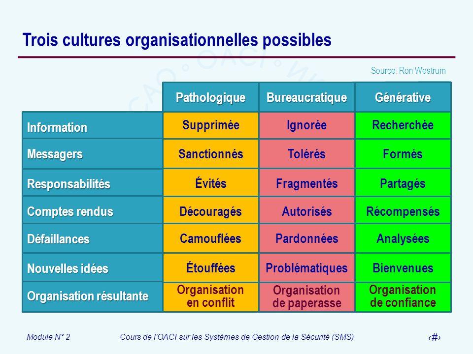 Trois cultures organisationnelles possibles