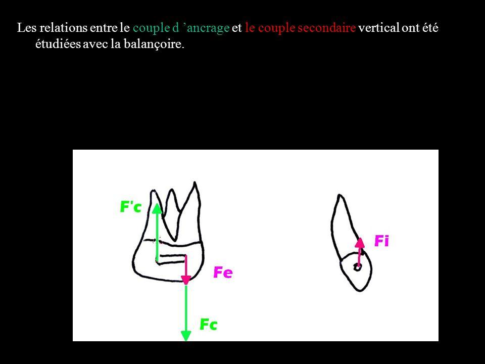 Les relations entre le couple d 'ancrage et le couple secondaire vertical ont été étudiées avec la balançoire.