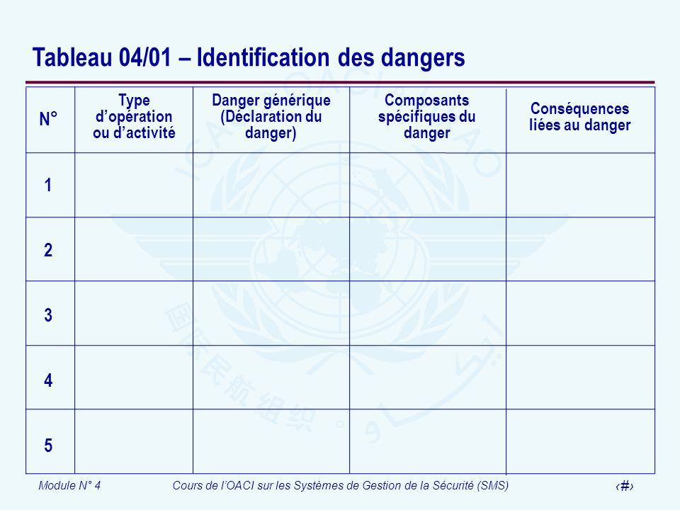 Tableau 04/01 – Identification des dangers