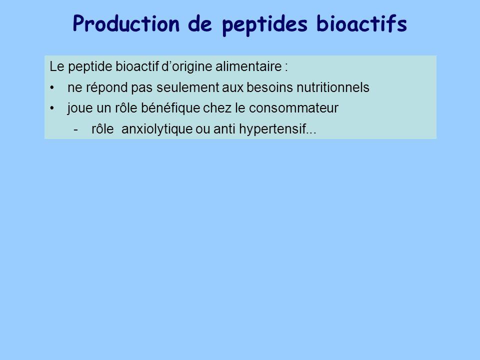 Production de peptides bioactifs