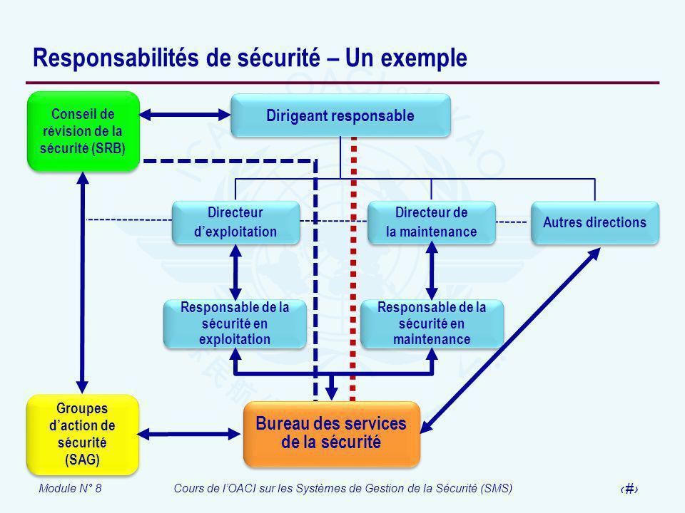 Responsabilités de sécurité – Un exemple