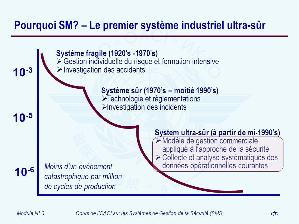 Pourquoi SM – Le premier système industriel ultra-sûr