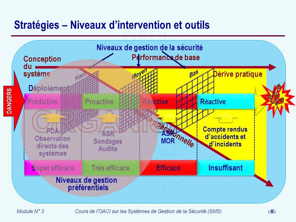 Stratégies – Niveaux d'intervention et outils