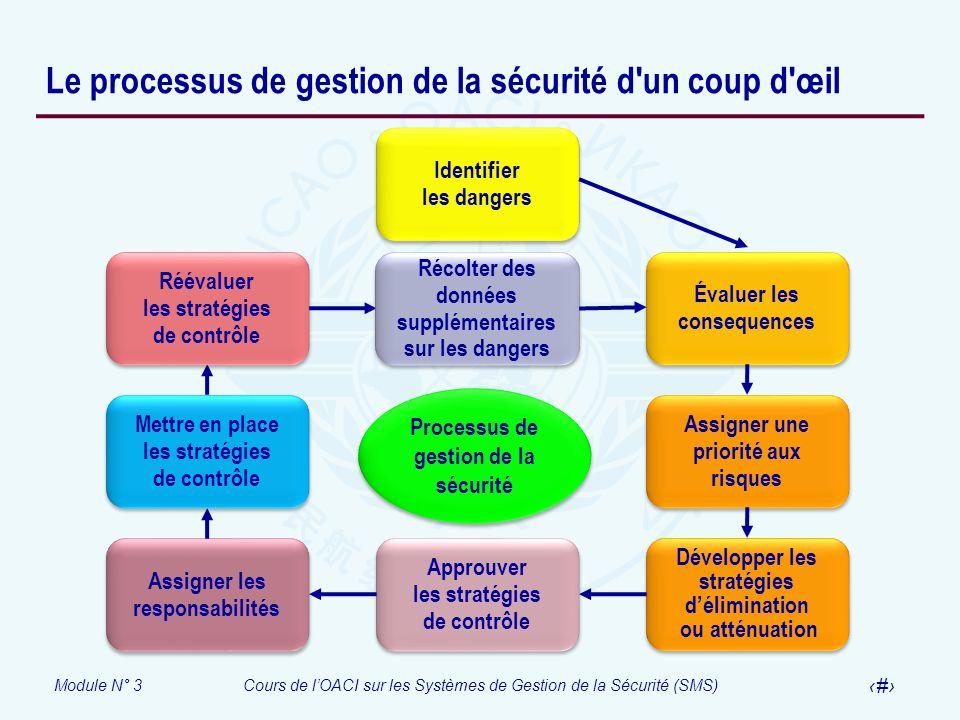 Le processus de gestion de la sécurité d un coup d œil
