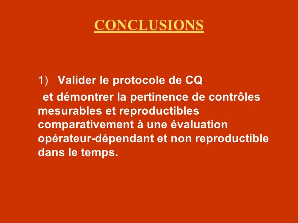 CONCLUSIONS 1) Valider le protocole de CQ