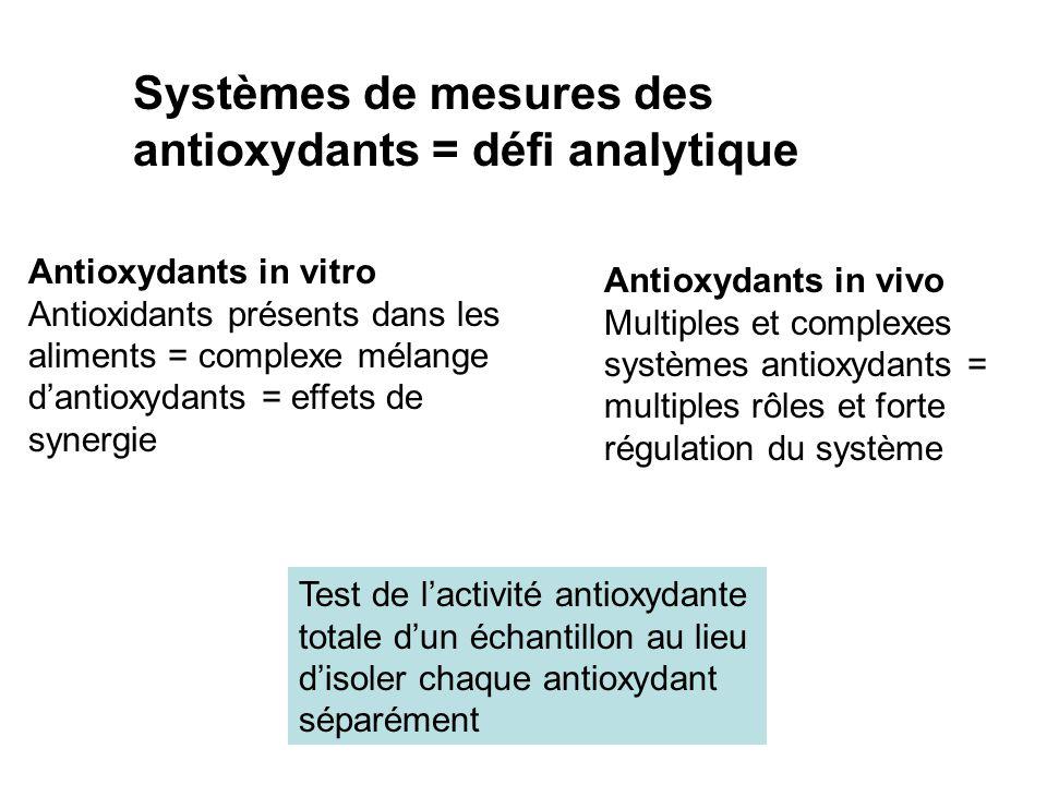 Systèmes de mesures des antioxydants = défi analytique