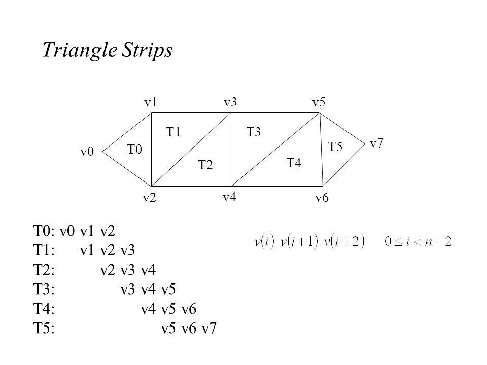 Triangle Strips T0: v0 v1 v2 T1: v1 v2 v3 T2: v2 v3 v4 T3: v3 v4 v5