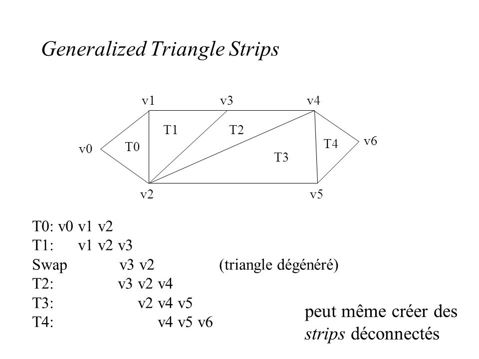 Generalized Triangle Strips