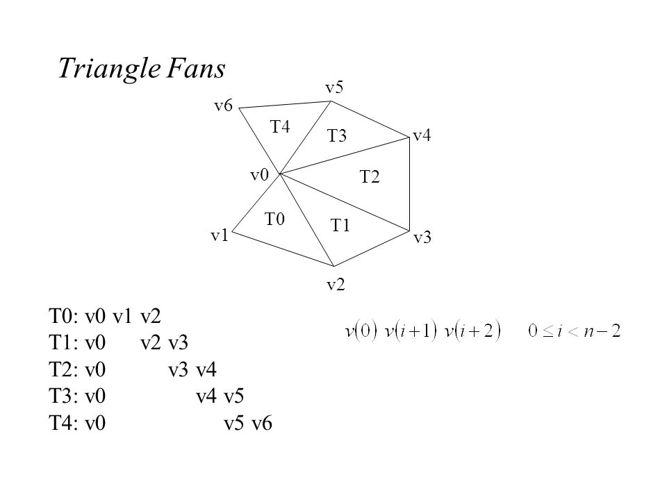 Triangle Fans T0: v0 v1 v2 T1: v0 v2 v3 T2: v0 v3 v4 T3: v0 v4 v5