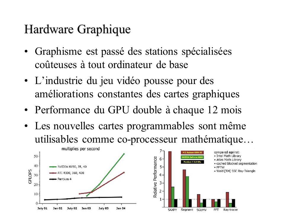Hardware Graphique Graphisme est passé des stations spécialisées coûteuses à tout ordinateur de base.