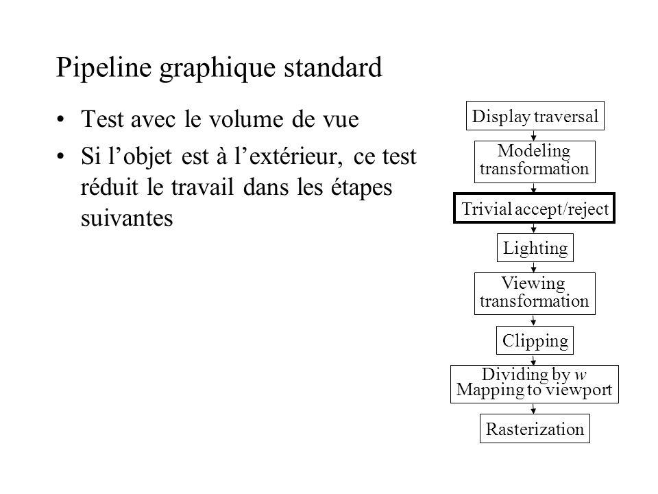 Pipeline graphique standard
