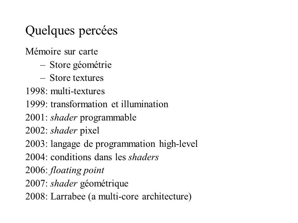 Quelques percées Mémoire sur carte Store géométrie Store textures