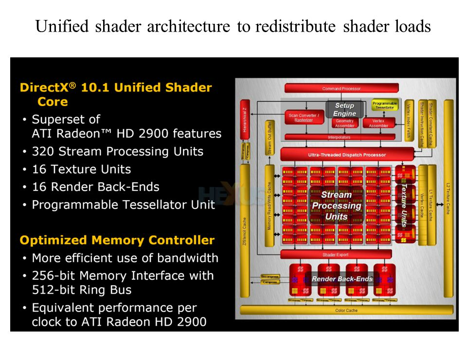 Unified shader architecture to redistribute shader loads