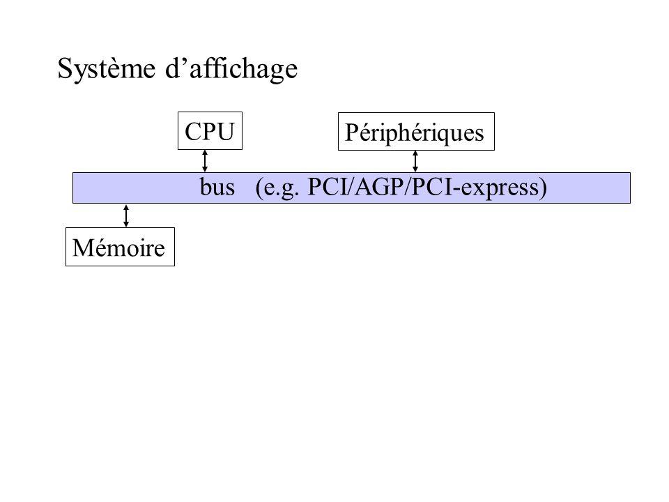 Système d'affichage CPU Périphériques bus (e.g. PCI/AGP/PCI-express)