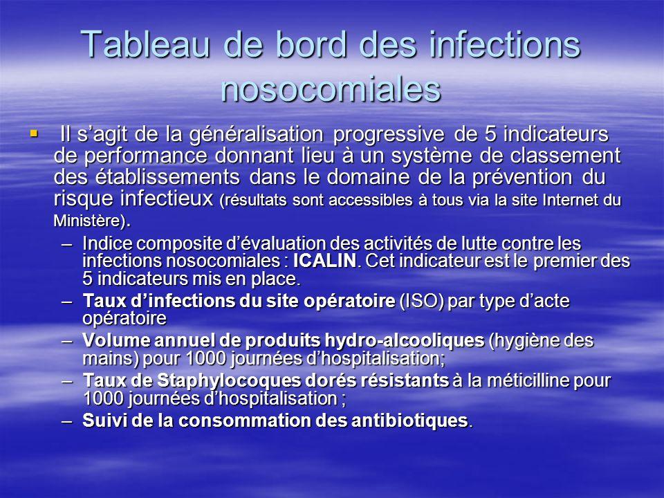 Tableau de bord des infections nosocomiales