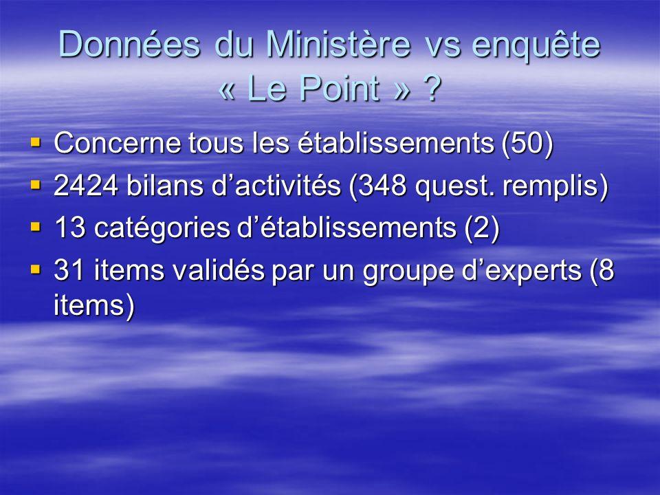 Données du Ministère vs enquête « Le Point »