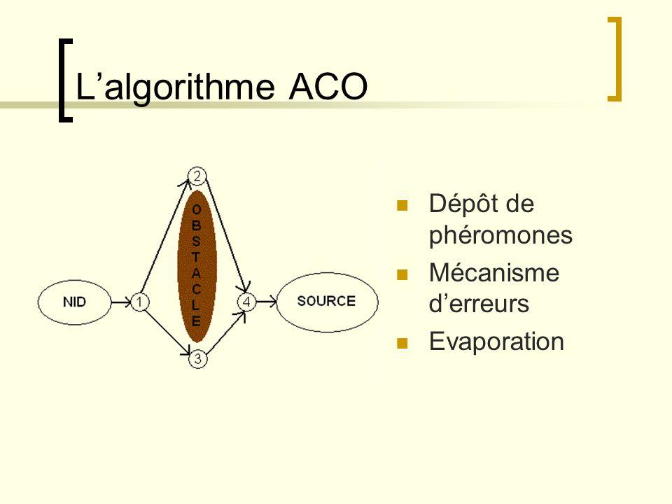 L'algorithme ACO Dépôt de phéromones Mécanisme d'erreurs Evaporation