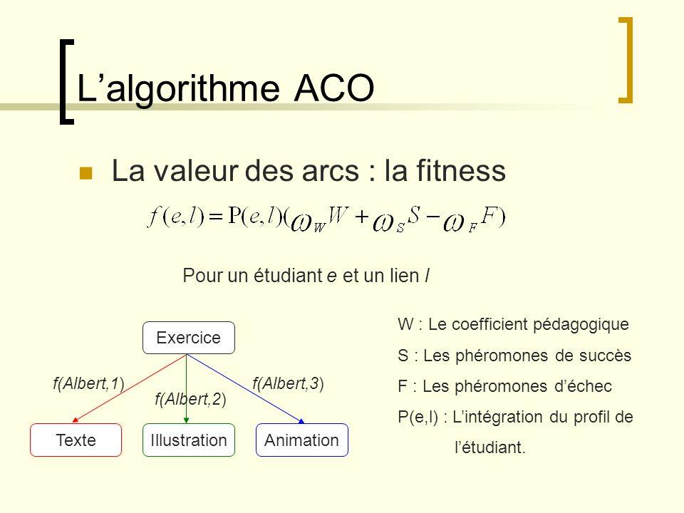 L'algorithme ACO La valeur des arcs : la fitness