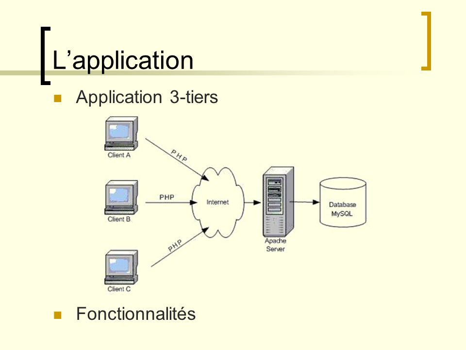 L'application Application 3-tiers Fonctionnalités