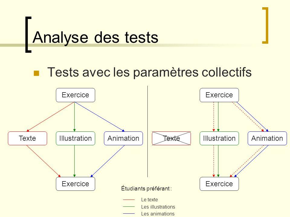 Analyse des tests Tests avec les paramètres collectifs Exercice
