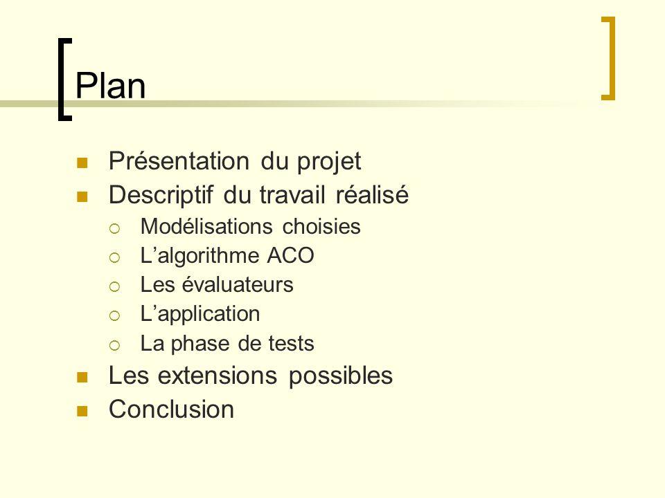 Plan Présentation du projet Descriptif du travail réalisé