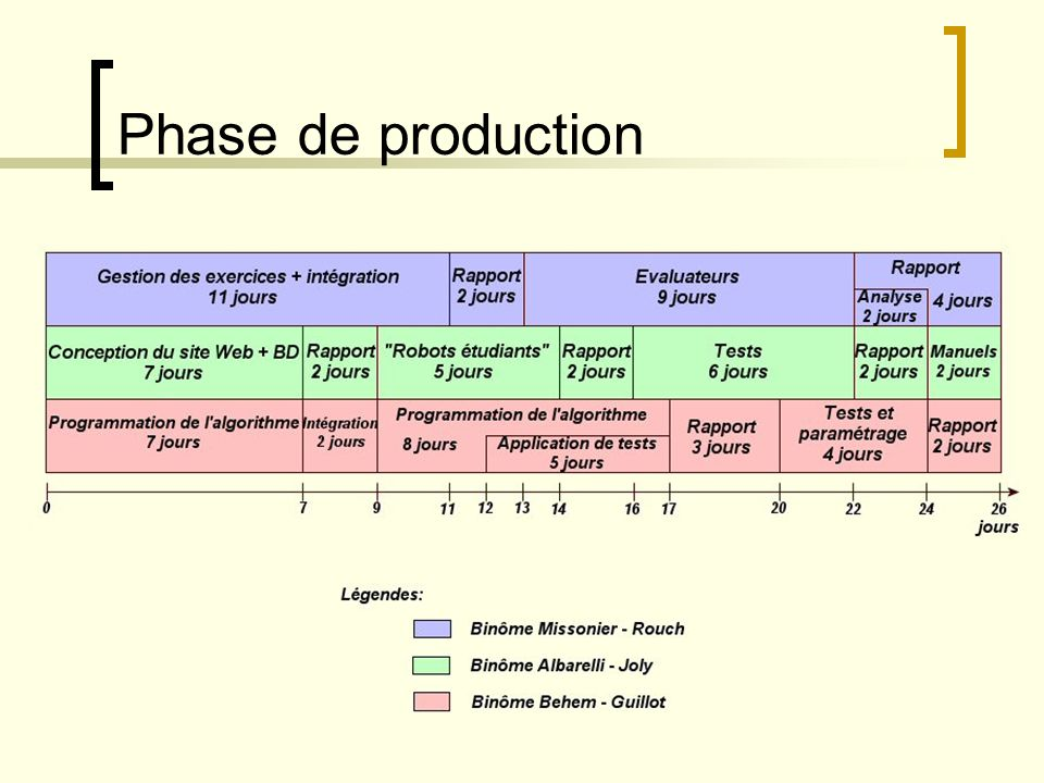 Phase de production
