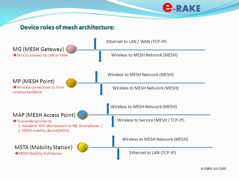Device roles of mesh architecture:
