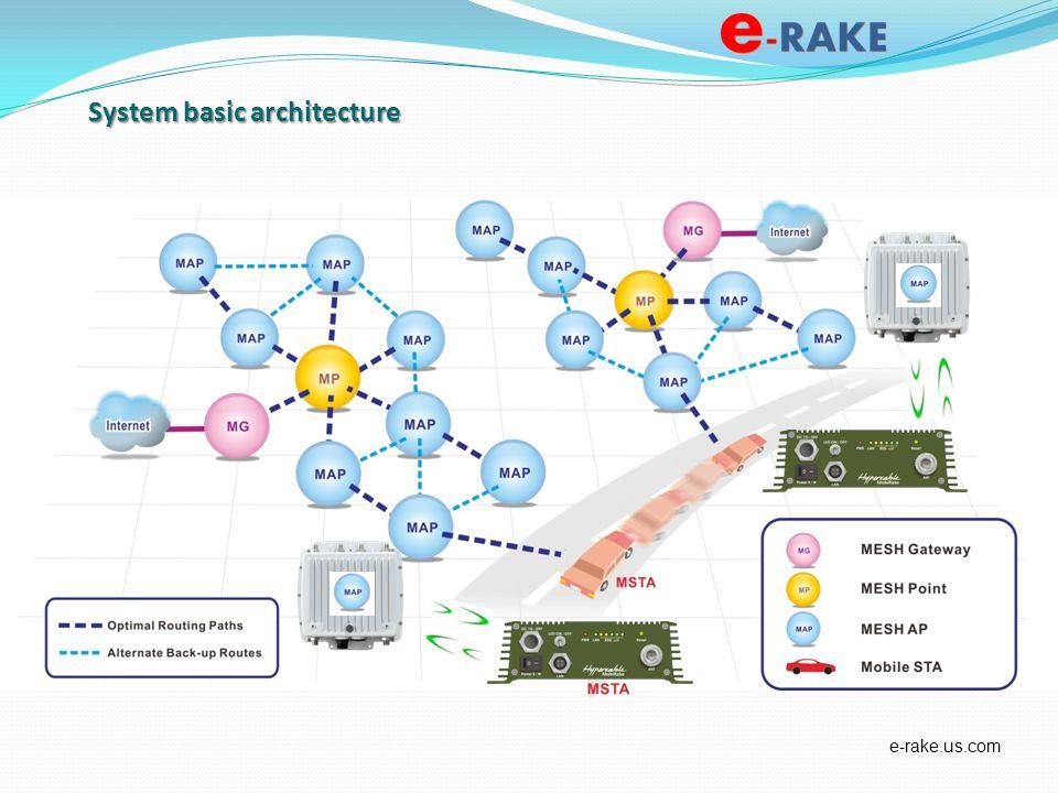 System basic architecture