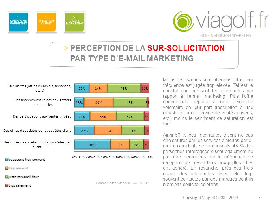 PERCEPTION DE LA SUR-SOLLICITATION PAR TYPE D'E-MAIL MARKETING