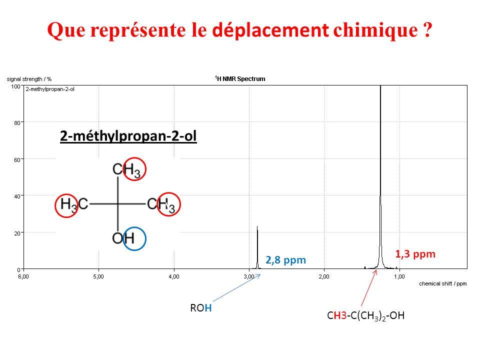 Que représente le déplacement chimique