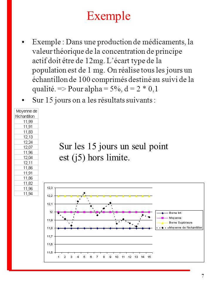 Exemple Sur les 15 jours un seul point est (j5) hors limite.