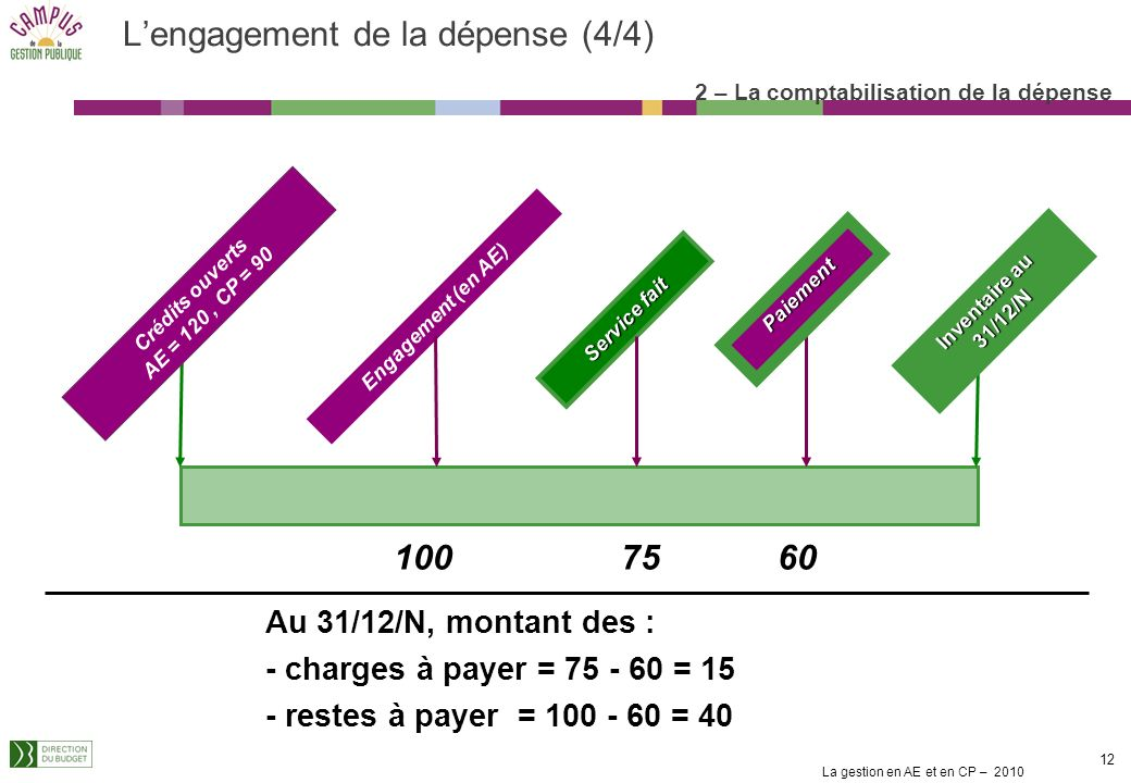 L'engagement de la dépense (4/4)