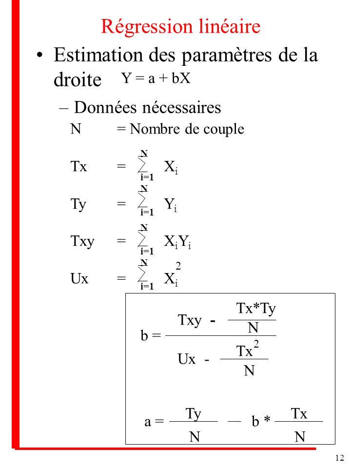 Estimation des paramètres de la droite
