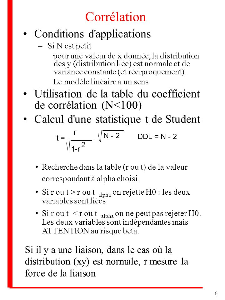 Corrélation Conditions d applications