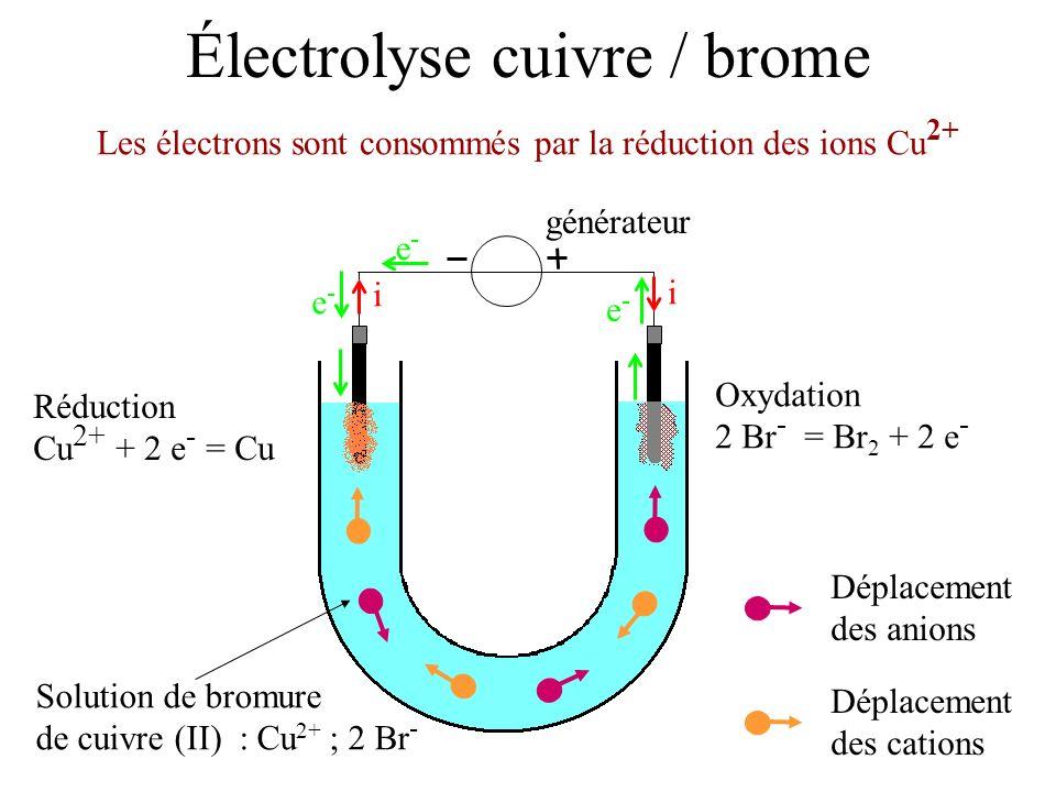 Électrolyse cuivre / brome