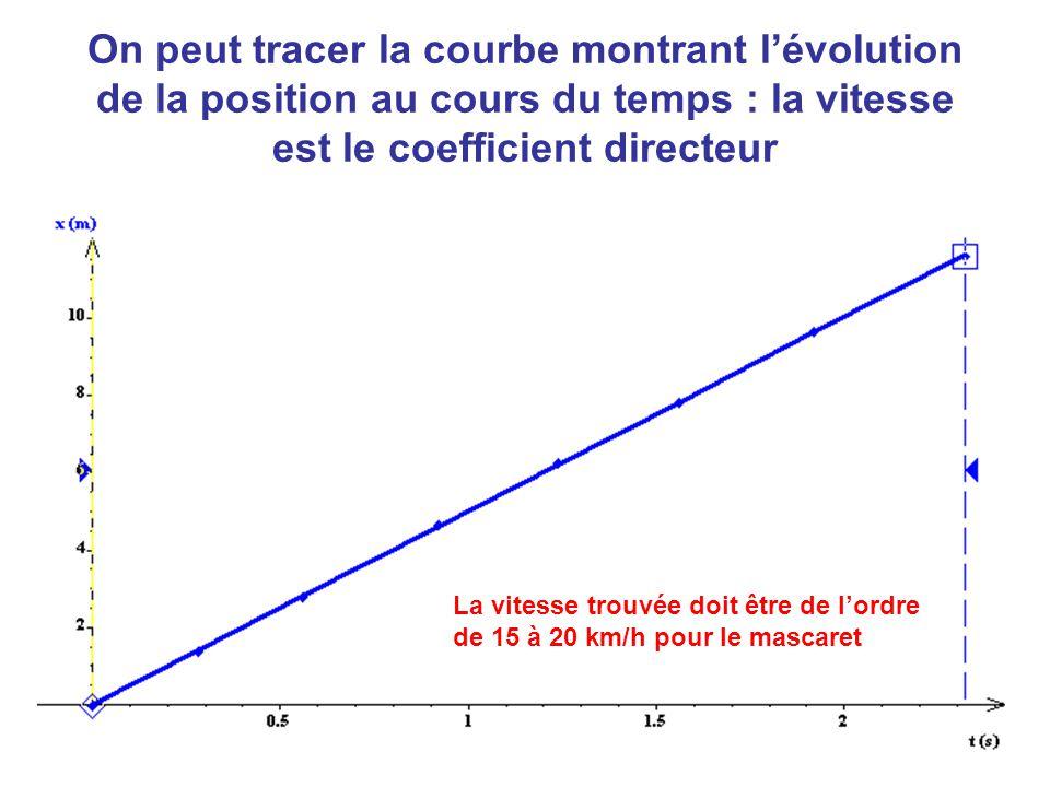 On peut tracer la courbe montrant l'évolution de la position au cours du temps : la vitesse est le coefficient directeur
