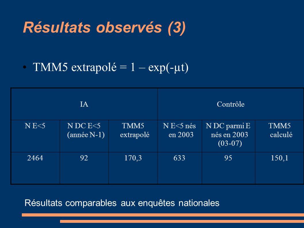 Résultats observés (3) TMM5 extrapolé = 1 – exp(-µt)