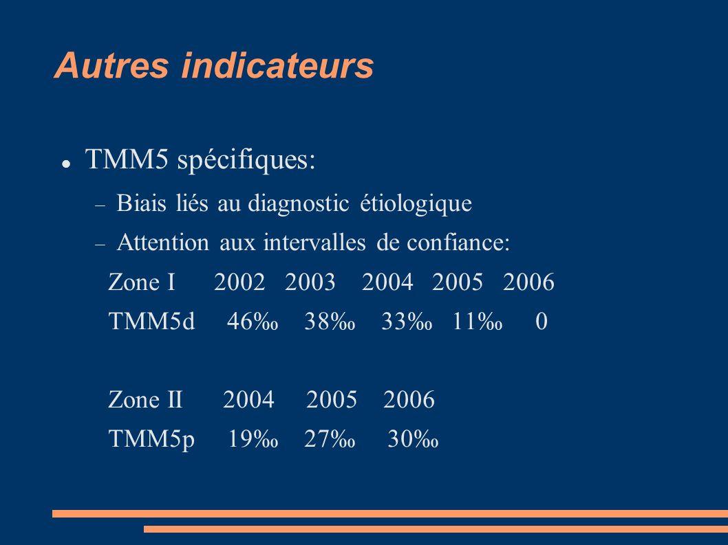 Autres indicateurs TMM5 spécifiques: