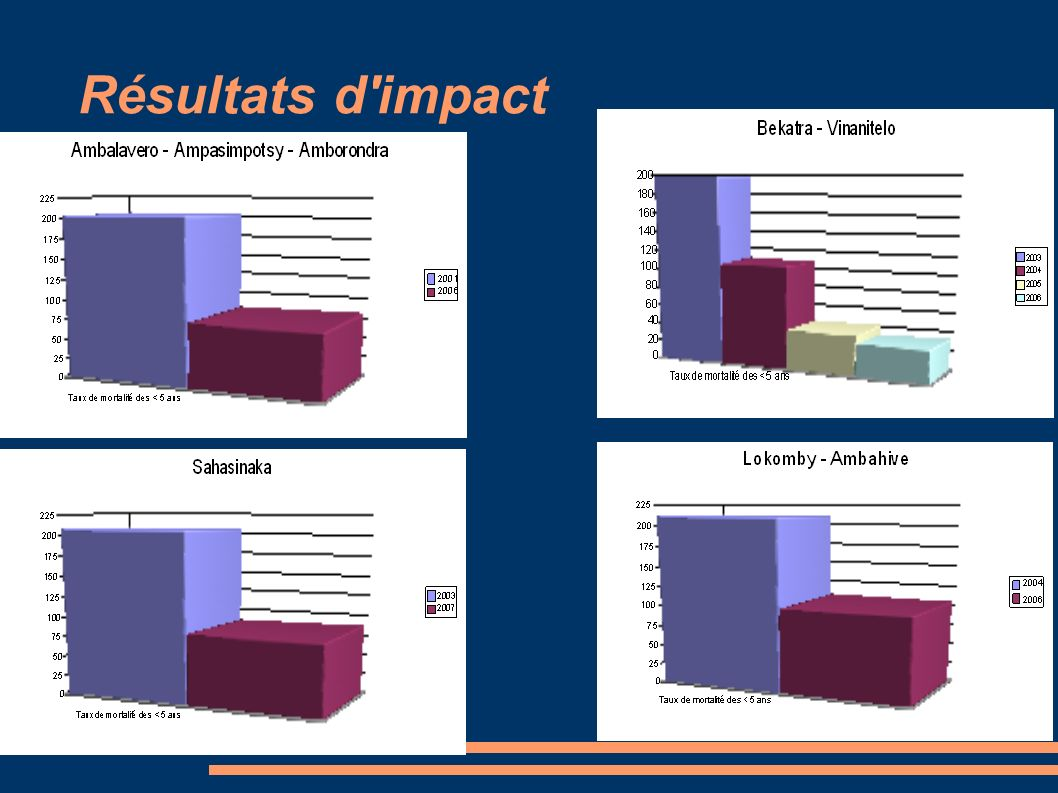 Résultats d impact