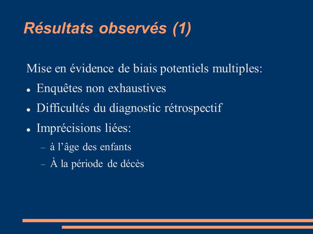 Résultats observés (1) Mise en évidence de biais potentiels multiples: