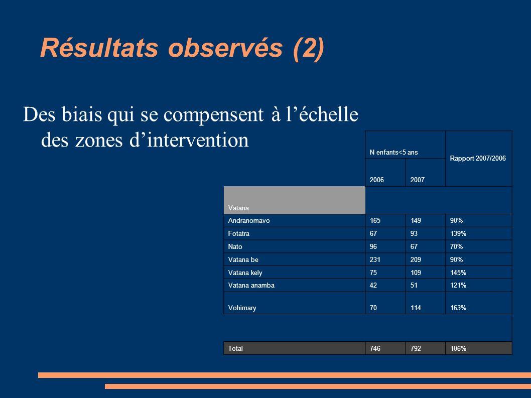 Résultats observés (2) Des biais qui se compensent à l'échelle des zones d'intervention. N enfants<5 ans.