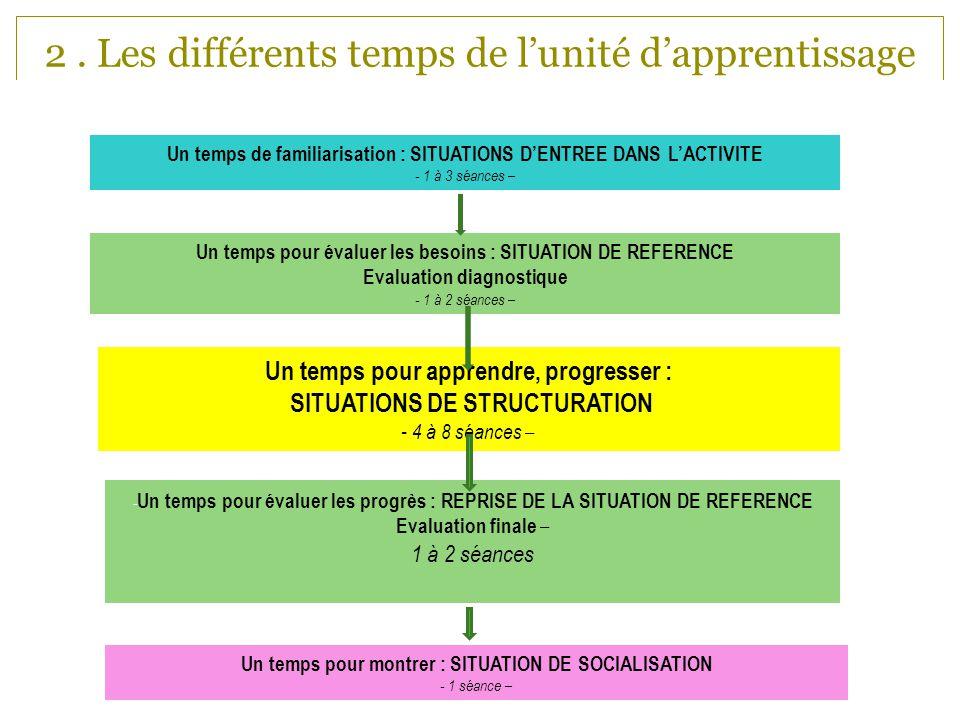 2 . Les différents temps de l'unité d'apprentissage