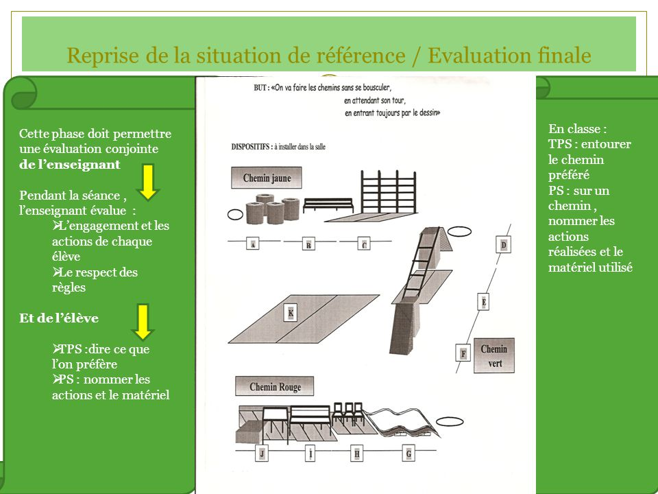 Reprise de la situation de référence / Evaluation finale
