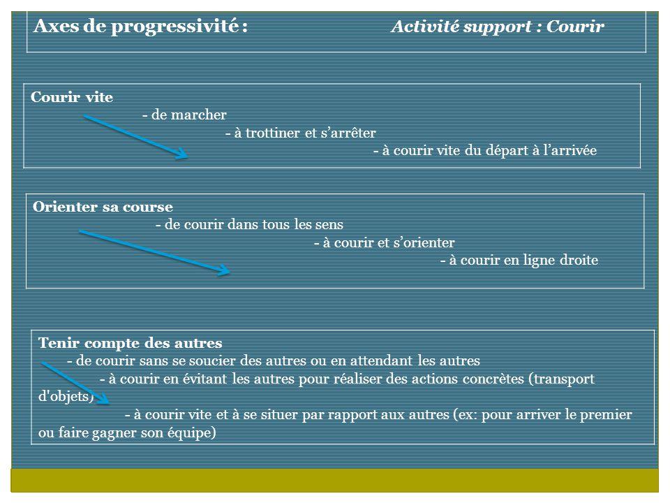 Axes de progressivité : Activité support : Courir