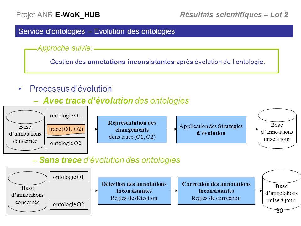 Processus d'évolution Avec trace d'évolution des ontologies